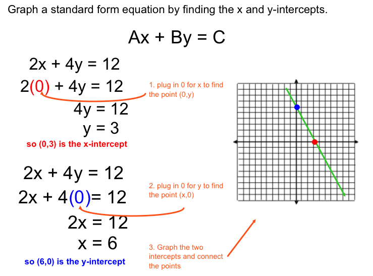 x intercept form to standard form  Linear Equation in Standard Form - pd11_math_11015-11